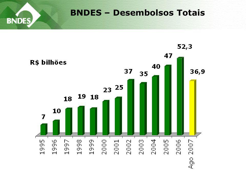 BNDES – Desembolsos Totais
