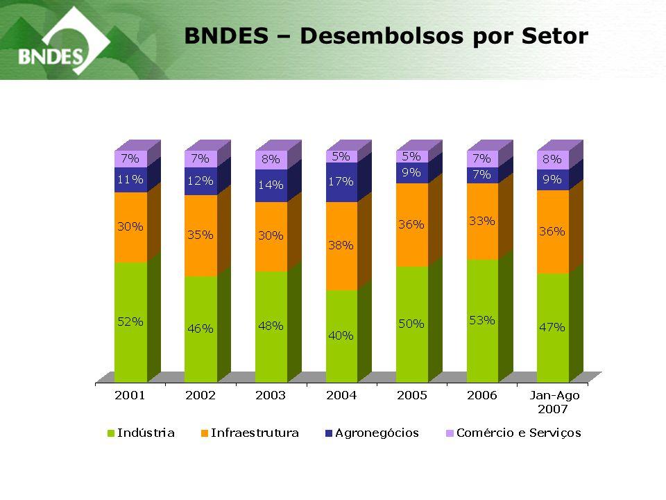 BNDES – Desembolsos por Setor