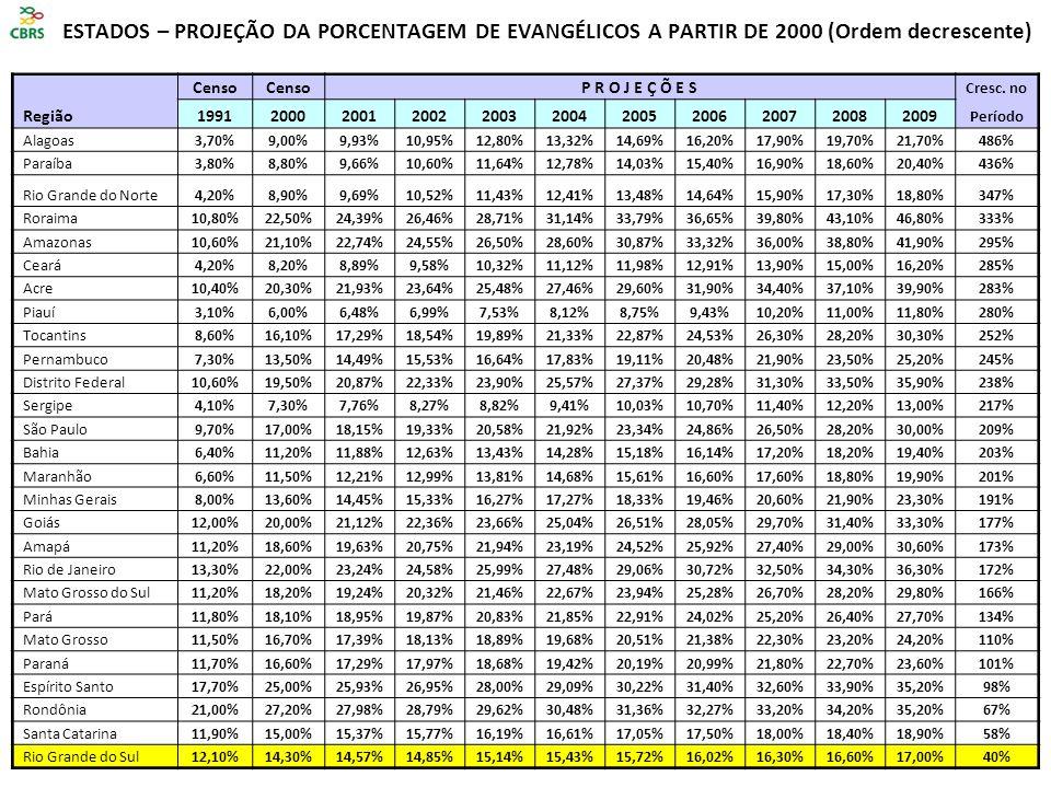 ESTADOS – PROJEÇÃO DA PORCENTAGEM DE EVANGÉLICOS A PARTIR DE 2000 (Ordem decrescente) Região Censo P R O J E Ç Õ E S Cresc.