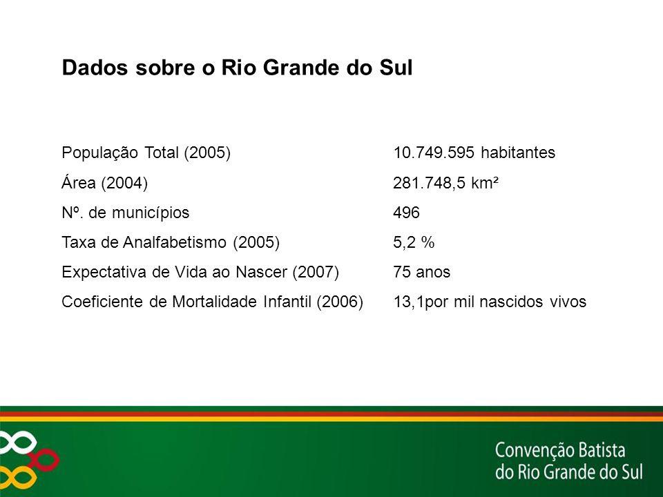 Dados sobre o Rio Grande do Sul População Total (2005) 10.749.595 habitantes Área (2004)281.748,5 km² Nº.