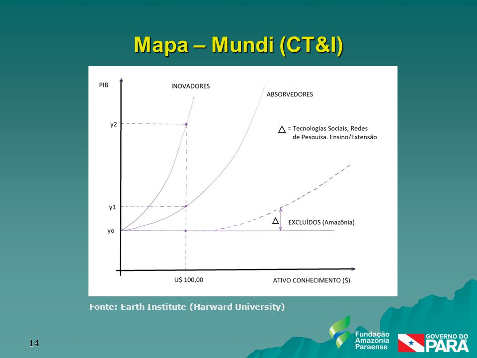 Fonte: Earth Institute (Harward University) 14 Mapa – Mundi (CT&I)