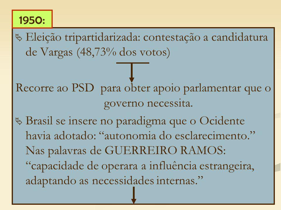   Eleição tripartidarizada: contestação a candidatura de Vargas (48,73% dos votos) Recorre ao PSD para obter apoio parlamentar que o governo necessita.