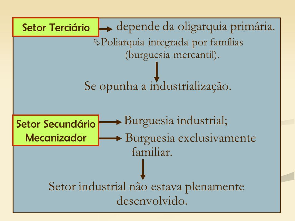 depende da oligarquia primária.   Poliarquia integrada por famílias (burguesia mercantil). Se opunha a industrialização. Burguesia industrial; Burgu