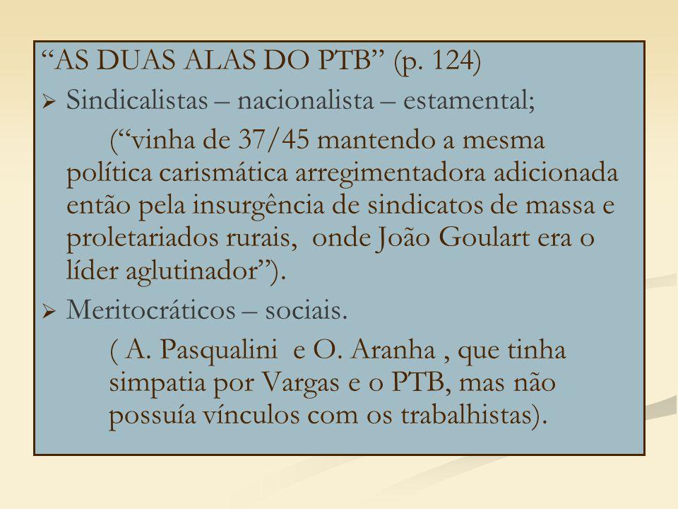 """""""AS DUAS ALAS DO PTB"""" (p. 124)   Sindicalistas – nacionalista – estamental; (""""vinha de 37/45 mantendo a mesma política carismática arregimentadora a"""