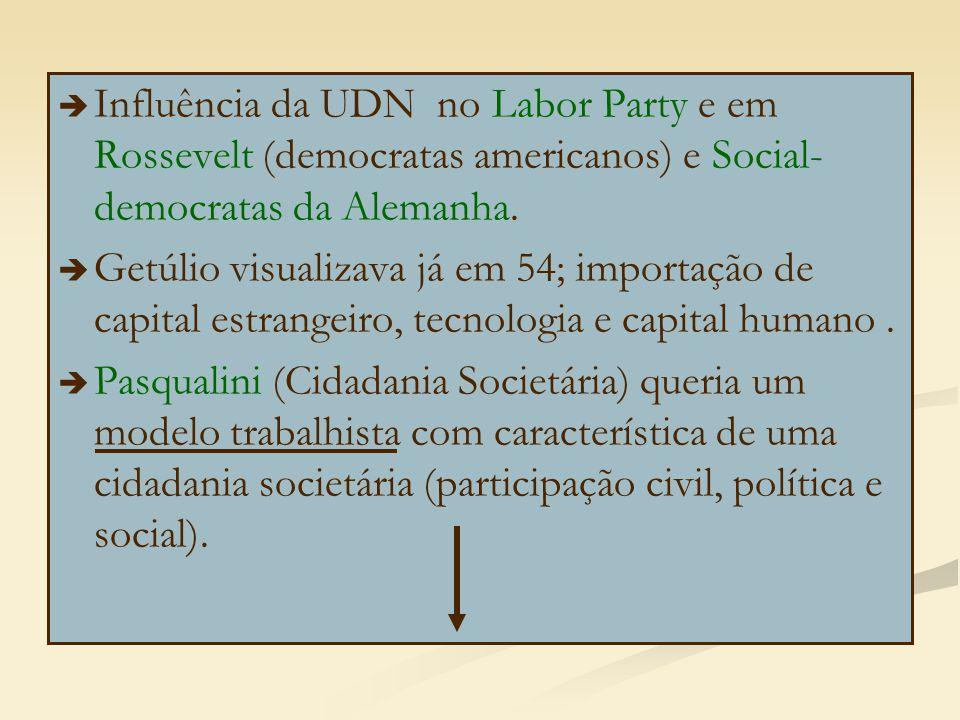   Influência da UDN no Labor Party e em Rossevelt (democratas americanos) e Social- democratas da Alemanha.