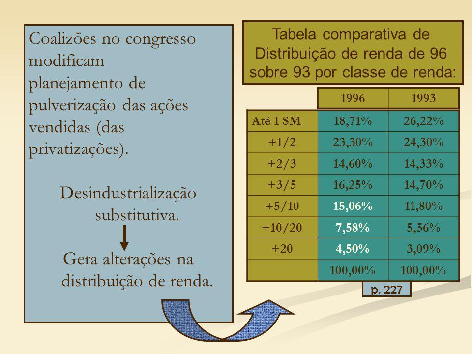 Coalizões no congresso modificam planejamento de pulverização das ações vendidas (das privatizações).