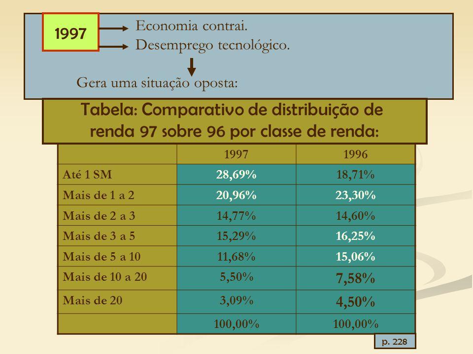 Economia contrai. Desemprego tecnológico. Gera uma situação oposta: 1997 1996 Até 1 SM28,69%18,71% Mais de 1 a 220,96%23,30% Mais de 2 a 314,77%14,60%