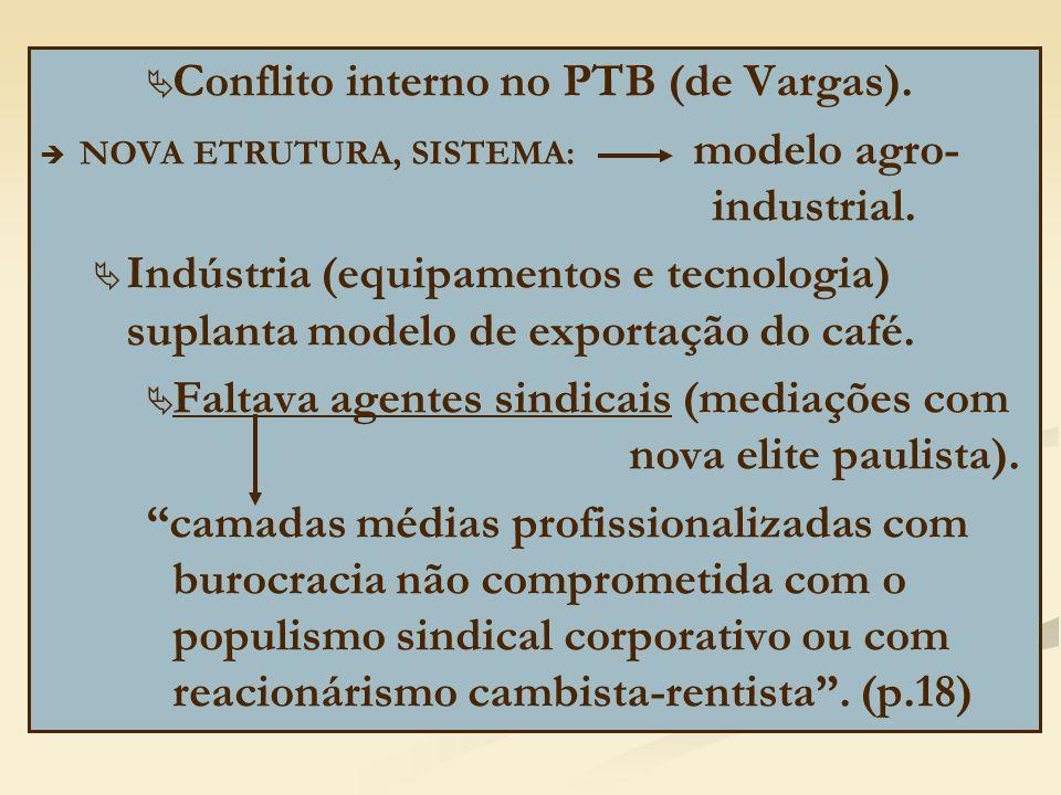   Conflito interno no PTB (de Vargas).   NOVA ETRUTURA, SISTEMA: modelo agro- industrial.   Indústria (equipamentos e tecnologia) suplanta model