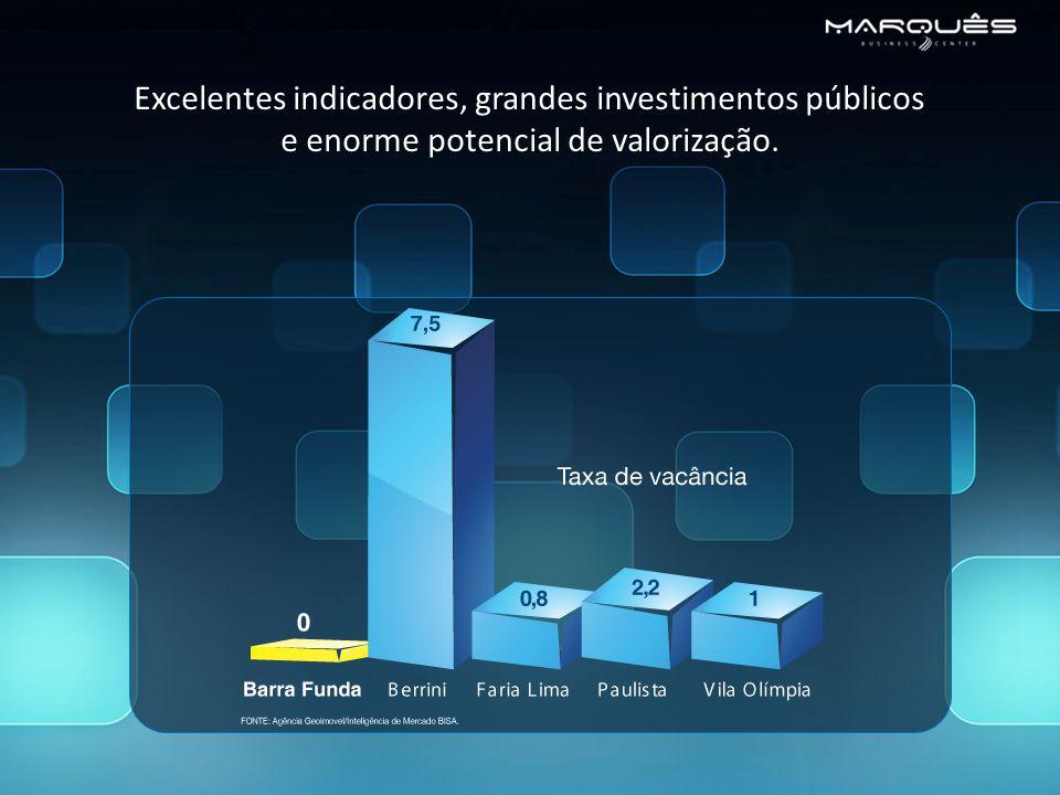 Excelentes indicadores, grandes investimentos públicos e enorme potencial de valorização.