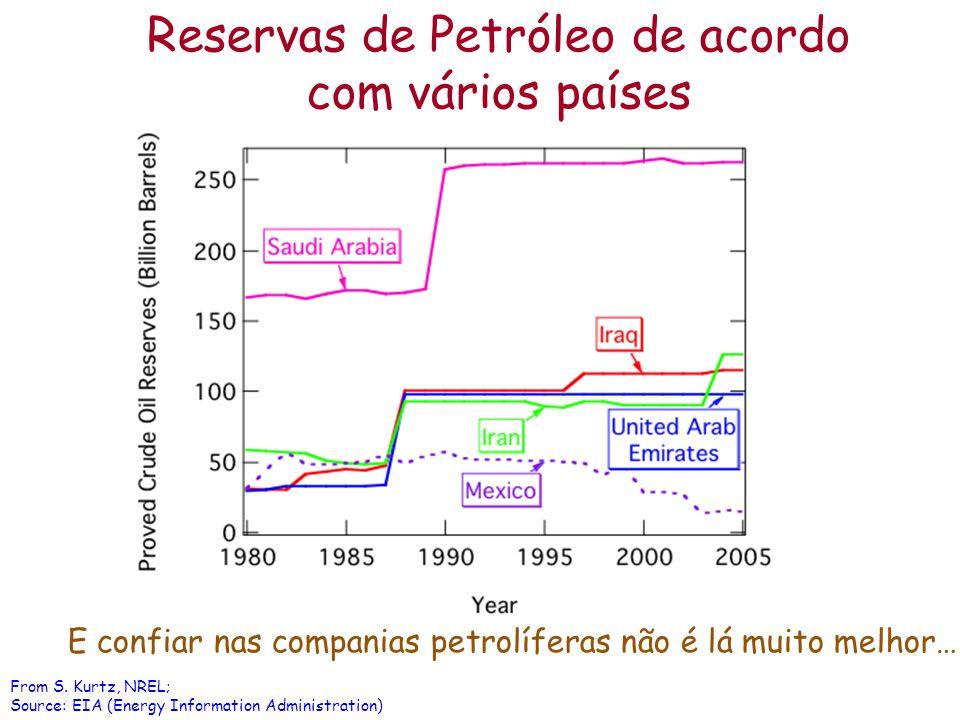 From S. Kurtz, NREL; Source: EIA (Energy Information Administration) Reservas de Petróleo de acordo com vários países E confiar nas companias petrolíf
