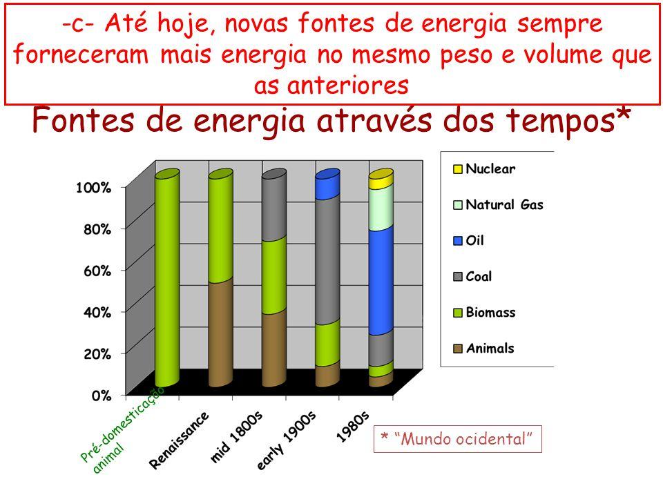 """Pré-domesticação animal Fontes de energia através dos tempos* * """"Mundo ocidental"""" -c- Até hoje, novas fontes de energia sempre forneceram mais energia"""