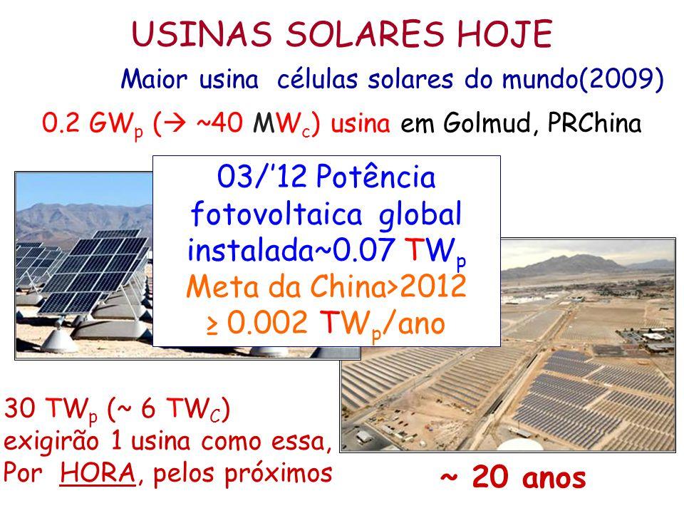 0.2 GW p (  ~40 MW c ) usina em Golmud, PRChina Maior usina células solares do mundo(2009) 30 TW p (~ 6 TW C ) exigirão 1 usina como essa, Por HORA,
