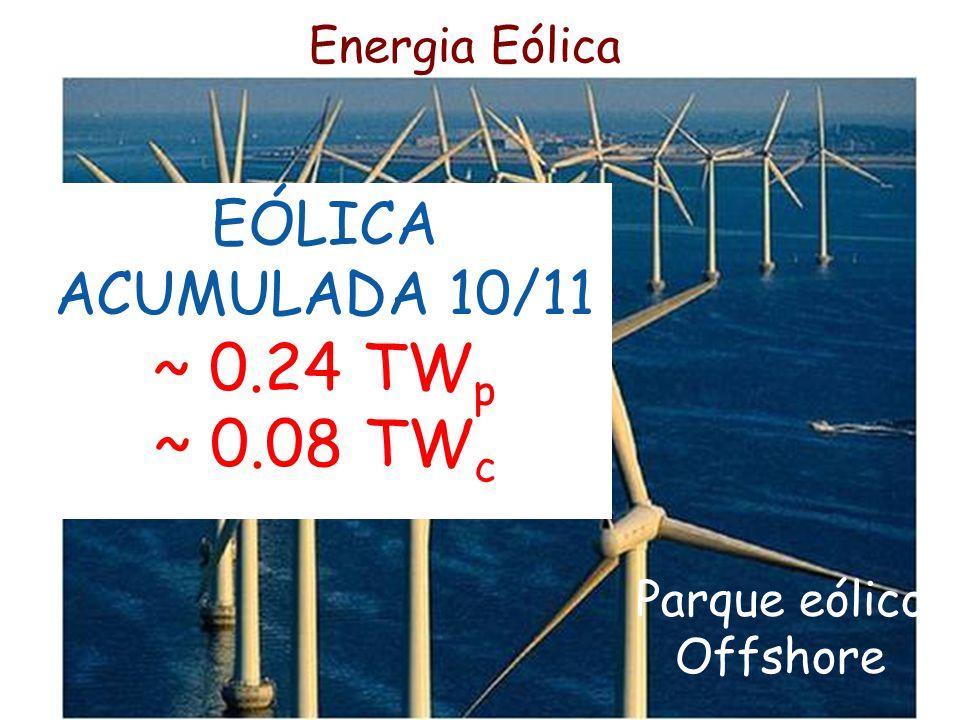 Energia Eólica Parque eólico Offshore EÓLICA ACUMULADA 10/11 ~ 0.24 TW p ~ 0.08 TW c