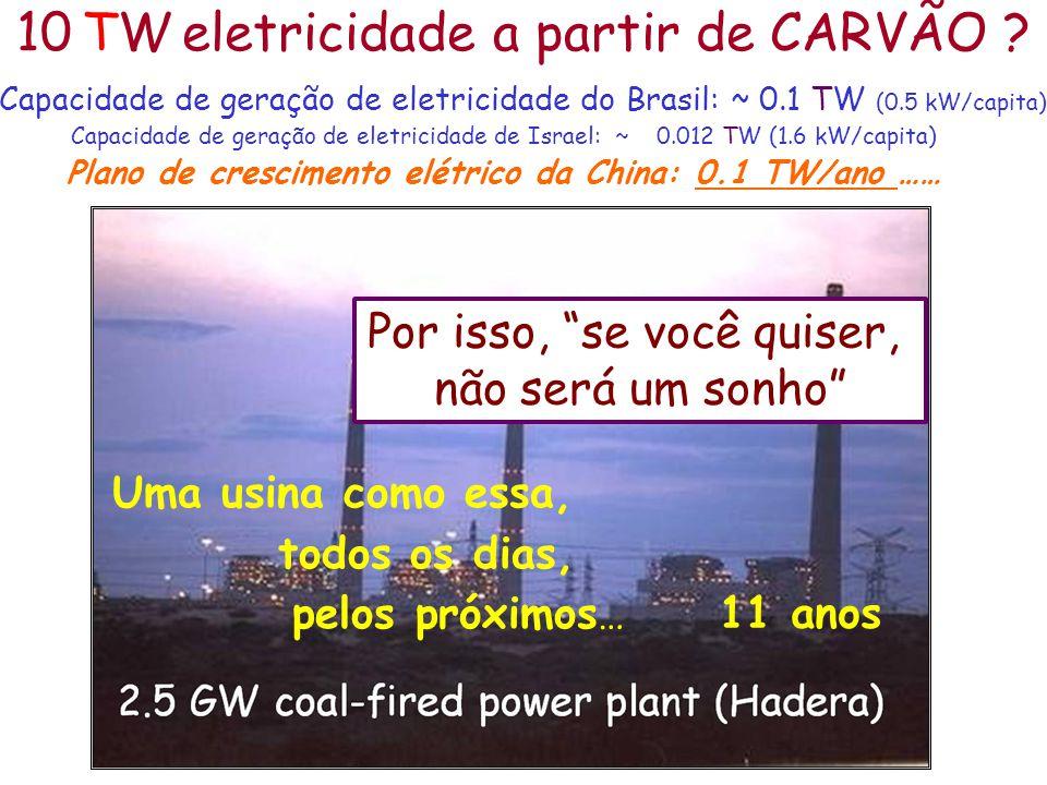 Capacidade de geração de eletricidade do Brasil: ~ 0.1 TW (0.5 kW/capita) Capacidade de geração de eletricidade de Israel: ~ 0.012 TW (1.6 kW/capita)