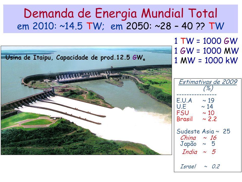 Demanda de Energia Mundial Total em 2010: ~14.5 TW; em 2050: ~28 – 40 ?? TW 1 TW = 1000 GW 1 GW = 1000 MW 1 MW = 1000 kW Estimativas de 2009 (%) -----