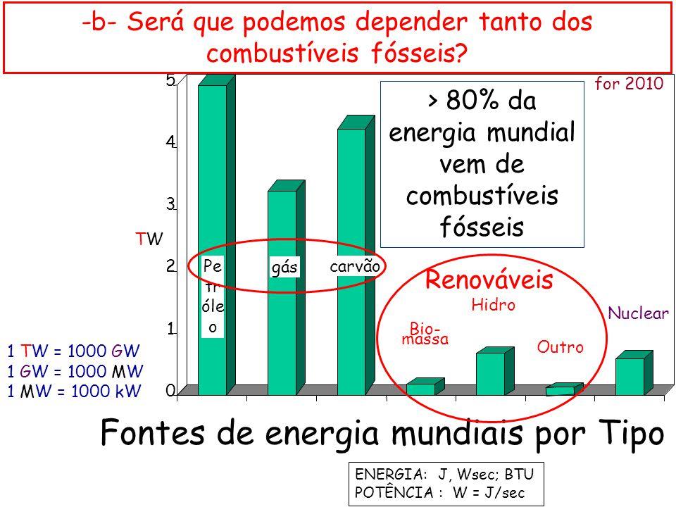 Fontes de energia mundiais por Tipo TWTW for 2010 0 1 2 3 4 5 Pe tr óle o carvão Nuclear ENERGIA: J, Wsec; BTU POTÊNCIA : W = J/sec 1 TW = 1000 GW 1 G