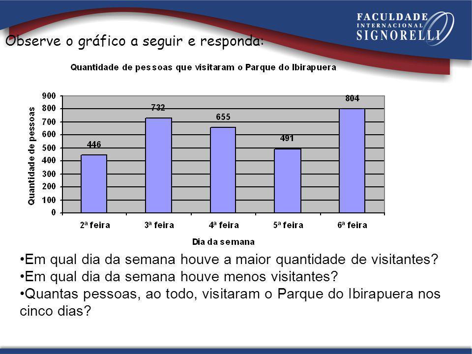 Observe o gráfico a seguir e responda: Em qual dia da semana houve a maior quantidade de visitantes.