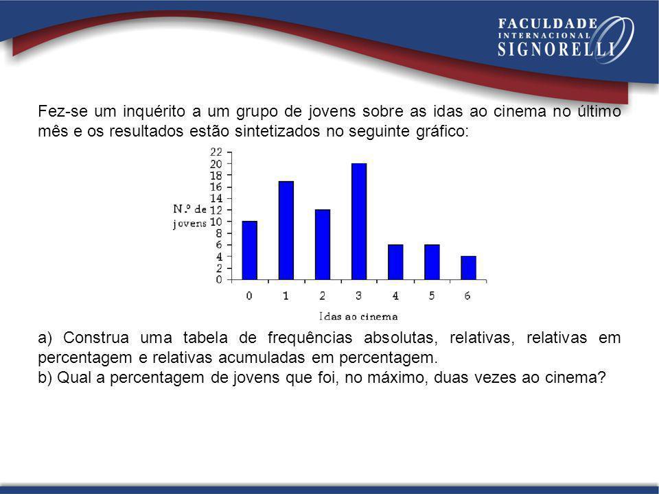 Fez-se um inquérito a um grupo de jovens sobre as idas ao cinema no último mês e os resultados estão sintetizados no seguinte gráfico: a) Construa uma tabela de frequências absolutas, relativas, relativas em percentagem e relativas acumuladas em percentagem.