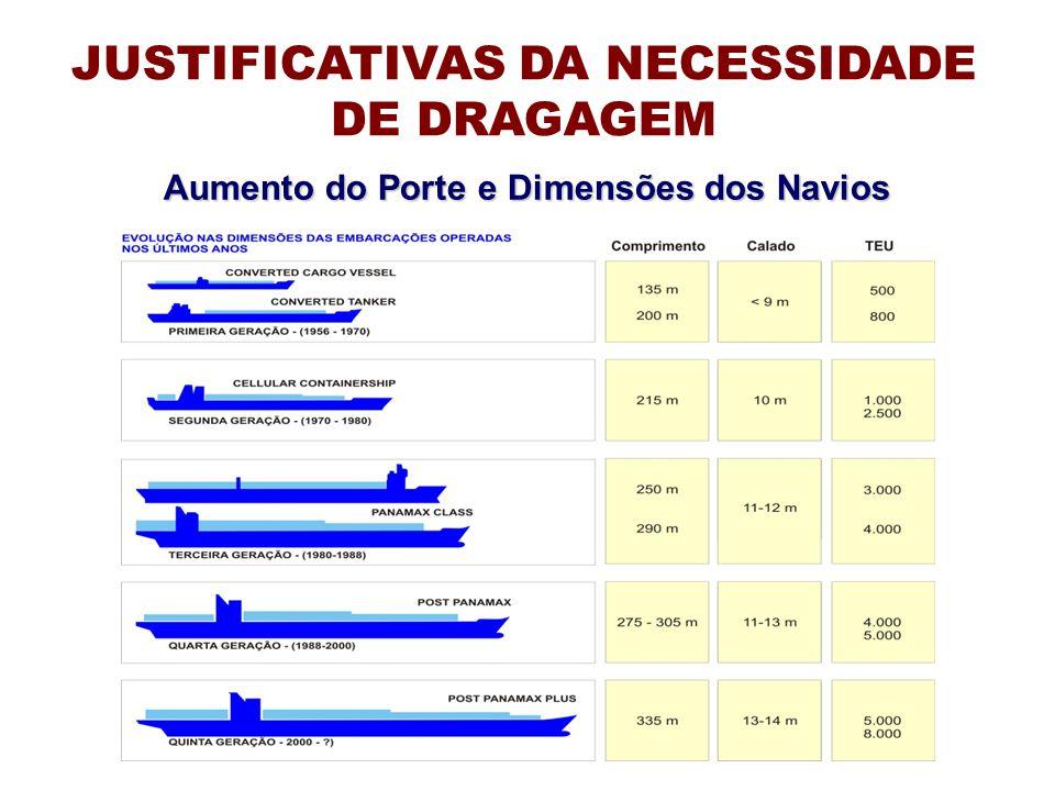Aumento do Porte e Dimensões dos Navios JUSTIFICATIVAS DA NECESSIDADE DE DRAGAGEM