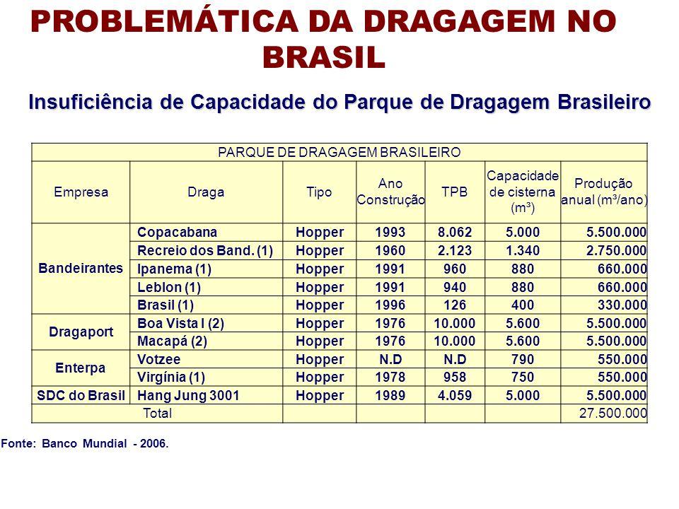 Fonte: Banco Mundial - 2006. PARQUE DE DRAGAGEM BRASILEIRO EmpresaDragaTipo Ano Construção TPB Capacidade de cisterna (m³) Produção anual (m³/ano) Ban