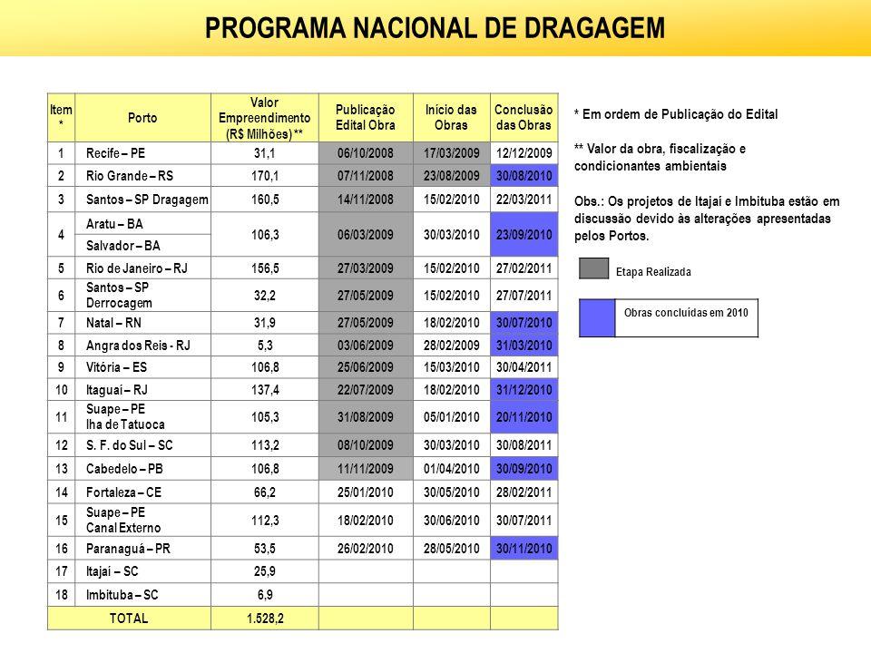 PROGRAMA NACIONAL DE DRAGAGEM * Em ordem de Publicação do Edital ** Valor da obra, fiscalização e condicionantes ambientais Obs.: Os projetos de Itaja