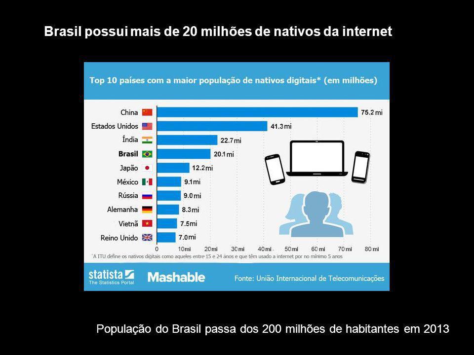 População do Brasil passa dos 200 milhões de habitantes em 2013 Brasil possui mais de 20 milhões de nativos da internet
