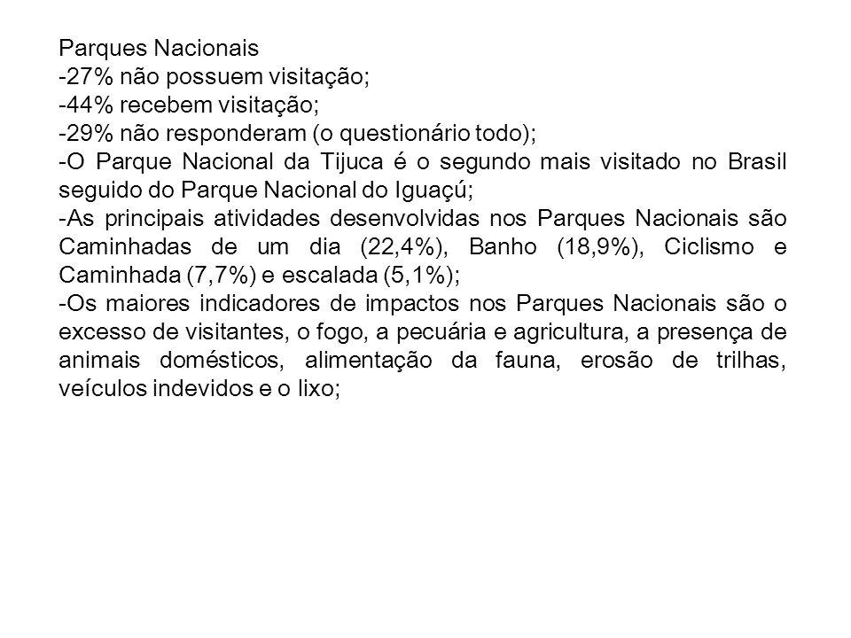 Parques Nacionais -27% não possuem visitação; -44% recebem visitação; -29% não responderam (o questionário todo); -O Parque Nacional da Tijuca é o seg
