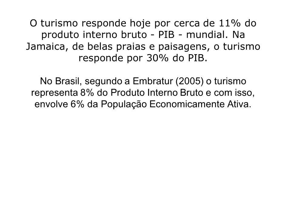 O turismo responde hoje por cerca de 11% do produto interno bruto - PIB - mundial. Na Jamaica, de belas praias e paisagens, o turismo responde por 30%