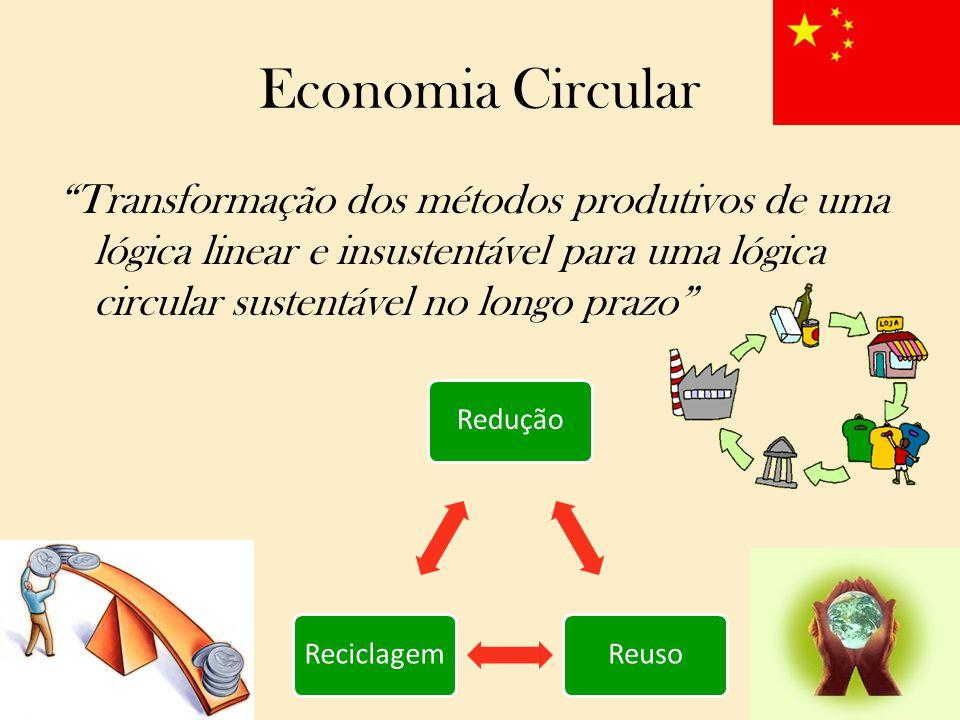 """Economia Circular """"Transformação dos métodos produtivos de uma lógica linear e insustentável para uma lógica circular sustentável no longo prazo"""" Redu"""