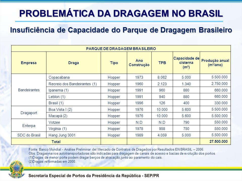 PROBLEMÁTICA DA DRAGAGEM NO BRASIL Insuficiência de Capacidade do Parque de Dragagem Brasileiro Insuficiência de Capacidade do Parque de Dragagem Bras