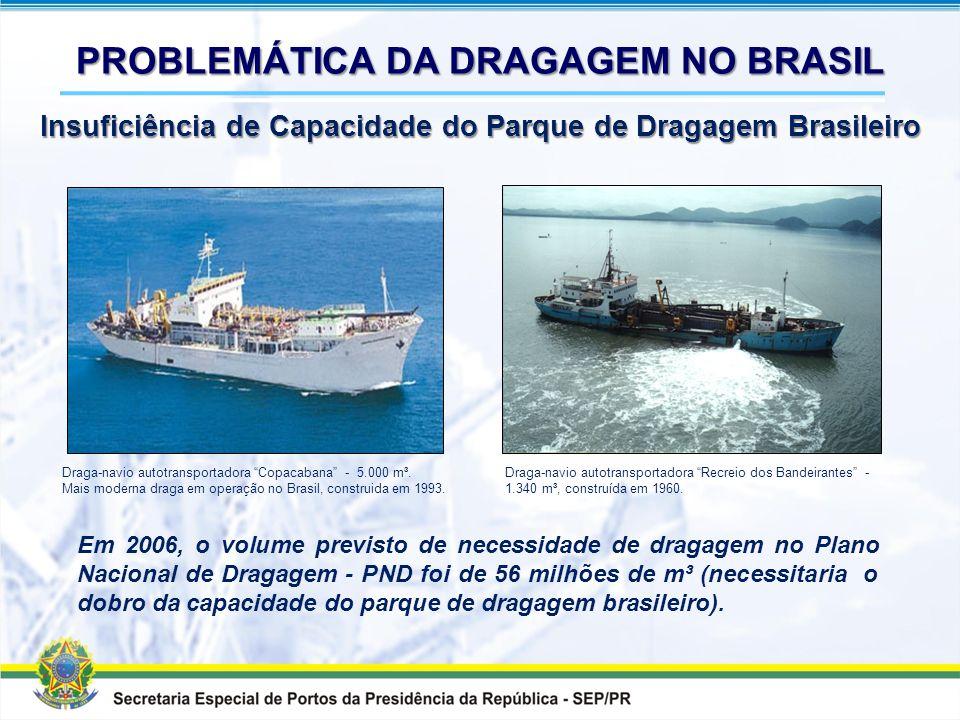 PROBLEMÁTICA DA DRAGAGEM NO BRASIL Insuficiência de Capacidade do Parque de Dragagem Brasileiro Fonte: Banco Mundial - Análise Preliminar del Mercado