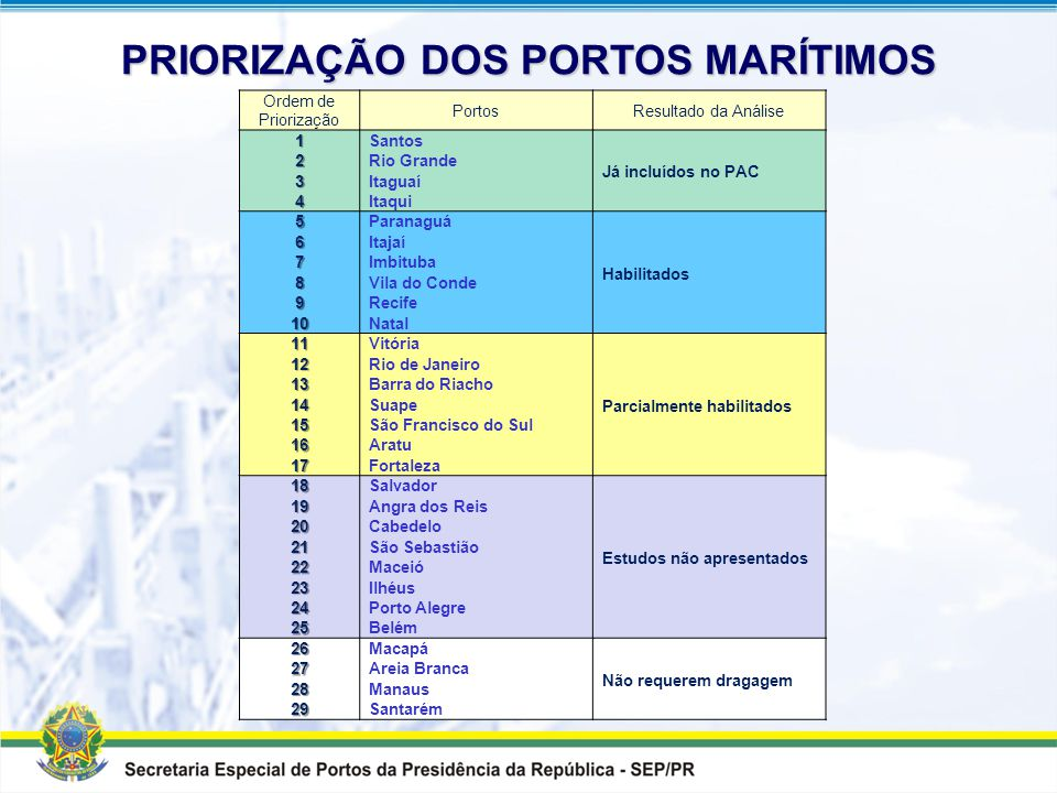1.Porto já incluídos no PAC 2.Classificação Hierárquica pelo PNLT 3.Estudo de Viabilidade Técnico-Econômico (EVTE) concluído 4.Licença Ambiental de In
