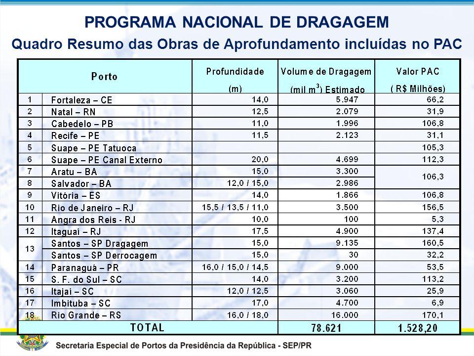 SECRETARIA ESPECIAL DE PORTOS DA PRESIDÊNCIA DA REPÚBLICA PORTOS DO PROGRAMA NACIONAL DE DRAGAGEM Porto de Fortaleza Porto do Recife Porto de Suape Po