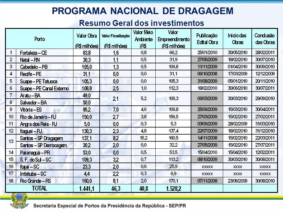 Dragagem de acesso para 16 m (canal interno) e 18 m (canal externo) Volume de dragagem: 16 milhões de m 3 Conclusão prevista para 30/08/2010 PORTO DE