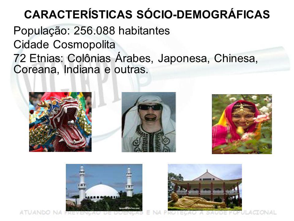 CARACTERÍSTICAS SÓCIO-DEMOGRÁFICAS População: 256.088 habitantes Cidade Cosmopolita 72 Etnias: Colônias Árabes, Japonesa, Chinesa, Coreana, Indiana e outras.