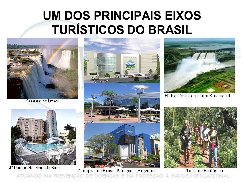 UM DOS PRINCIPAIS EIXOS TURÍSTICOS DO BRASIL 4º Parque Hoteleiro do Brasil Cataratas do Iguaçu Hidroelétrica de Itaipu Binacional Compras no Brasil, Paraguai e ArgentinaTurismo Ecológico