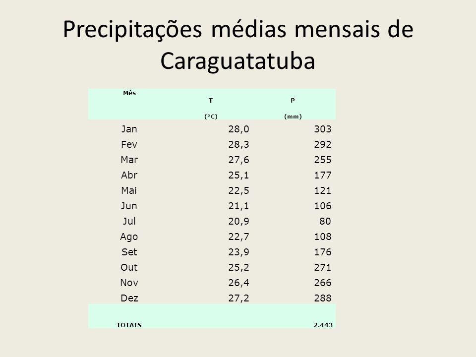 Precipitações médias mensais de Caraguatatuba Mês T P (°C) (mm) Jan 28,0 303 Fev 28,3 292 Mar 27,6 255 Abr 25,1 177 Mai 22,5 121 Jun 21,1 106 Jul 20,9 80 Ago 22,7 108 Set 23,9 176 Out 25,2 271 Nov 26,4 266 Dez 27,2 288 TOTAIS 2.443