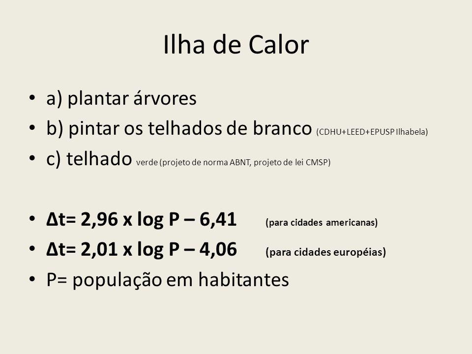 Ilha de Calor a) plantar árvores b) pintar os telhados de branco (CDHU+LEED+EPUSP Ilhabela) c) telhado verde (projeto de norma ABNT, projeto de lei CMSP) ∆t= 2,96 x log P – 6,41 (para cidades americanas) ∆t= 2,01 x log P – 4,06 (para cidades européias) P= população em habitantes
