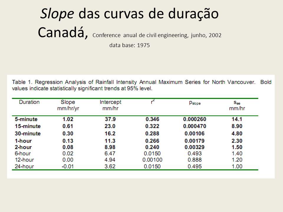 Slope das curvas de duração Canadá, Conference anual de civil engineering, junho, 2002 data base: 1975