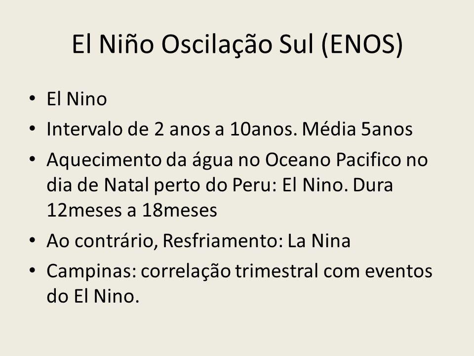 El Niño Oscilação Sul (ENOS) El Nino Intervalo de 2 anos a 10anos.