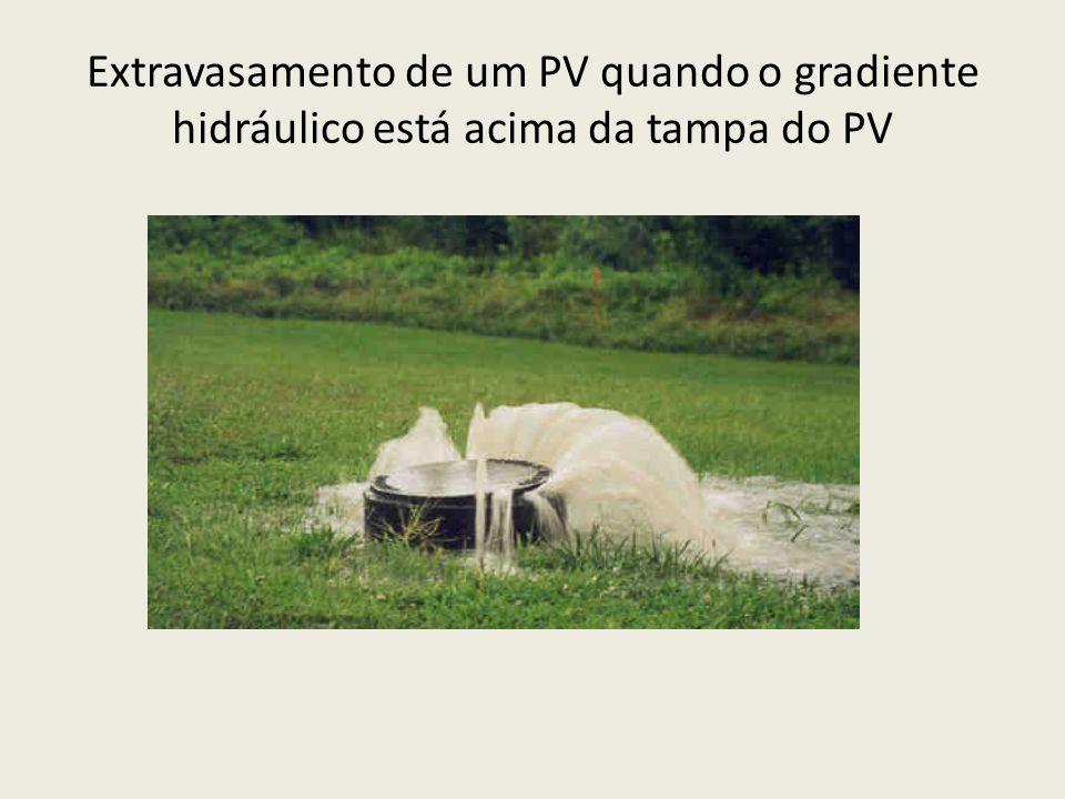 Extravasamento de um PV quando o gradiente hidráulico está acima da tampa do PV