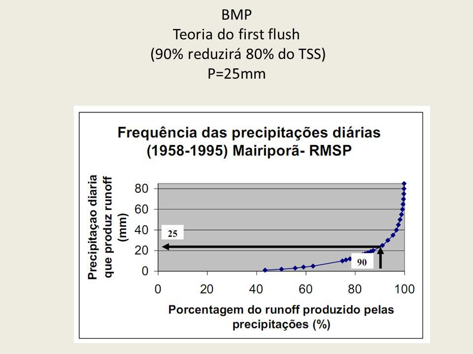 BMP Teoria do first flush (90% reduzirá 80% do TSS) P=25mm