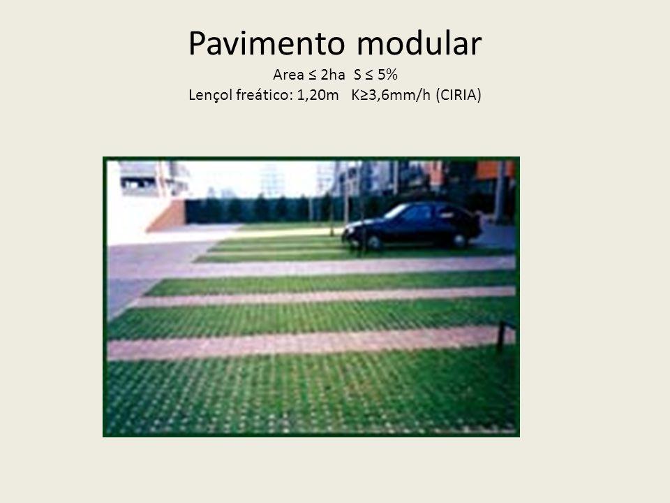 Pavimento modular Area ≤ 2ha S ≤ 5% Lençol freático: 1,20m K≥3,6mm/h (CIRIA)