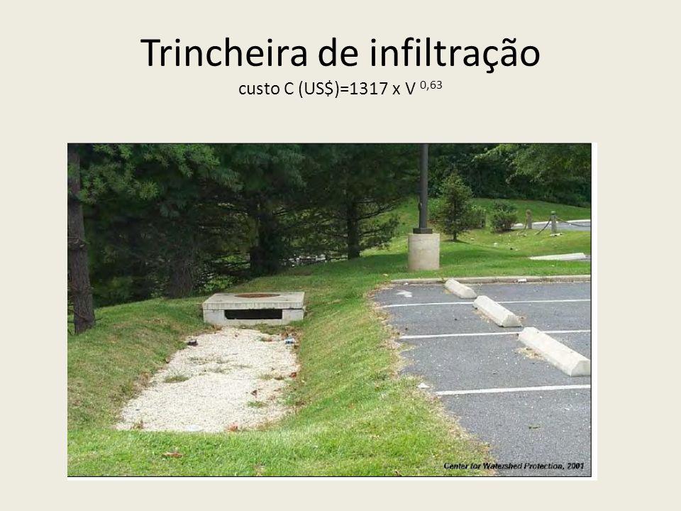 Trincheira de infiltração custo C (US$)=1317 x V 0,63