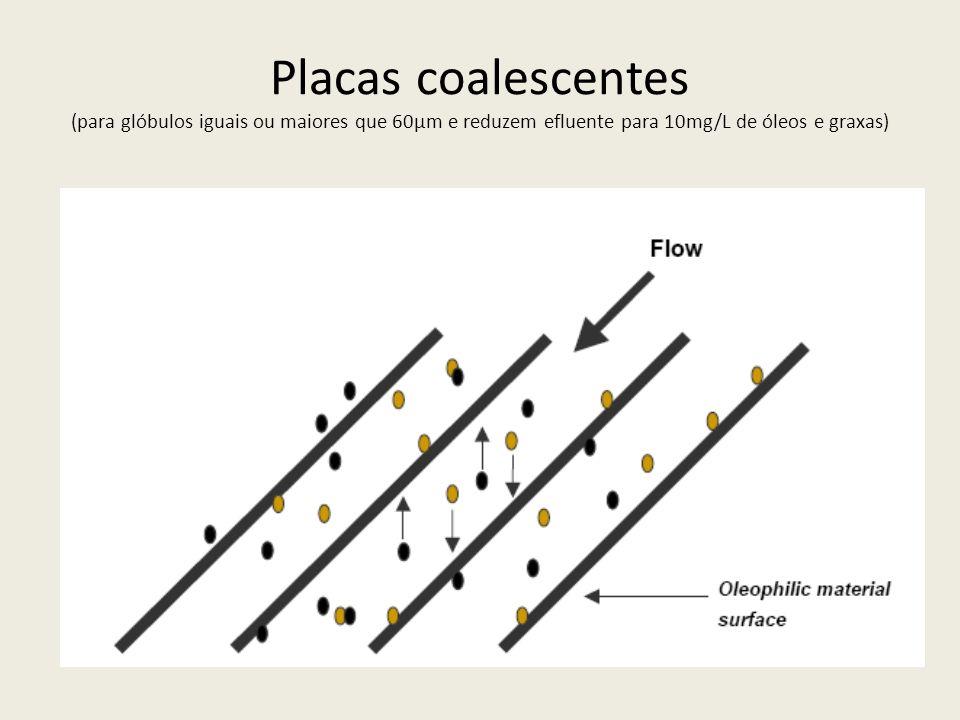 Placas coalescentes (para glóbulos iguais ou maiores que 60µm e reduzem efluente para 10mg/L de óleos e graxas)