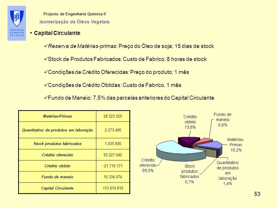 Projecto de Engenharia Química II Isomerização de Óleos Vegetais Capital Circulante Reserva de Matérias-primas: Preço do Óleo de soja; 15 dias de stock Stock de Produtos Fabricados: Custo de Fabrico; 8 horas de stock Condições de Crédito Oferecidas: Preço do produto; 1 mês Condições de Crédito Obtidas: Custo de Fabrico, 1 mês Fundo de Maneio: 7,5% das parcelas anteriores do Capital Circulante Matérias-Primas28.523.520 Quantitativo de produtos em laboração2.273.496 Stock produtos fabricados1.035.856 Crédito oferecido93.227.040 Crédito obtido-21.719.171 Fundo de maneio10.334.074 Capital Circulante113.674.815 53