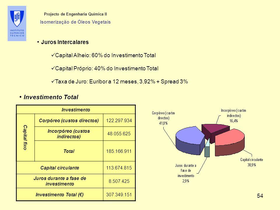 Projecto de Engenharia Química II Isomerização de Óleos Vegetais Juros Intercalares Capital Alheio: 60% do Investimento Total Capital Próprio: 40% do Investimento Total Taxa de Juro: Euribor a 12 meses, 3,92% + Spread 3% Investimento Total Investimento Capital fixo Corpóreo (custos directos)122.297.934 Incorpóreo (custos indirectos) 48.055.625 Total185.166.911 Capital circulante113.674.815 Juros durante a fase de investimento 8.507.425 Investimento Total (€)307.349.151 54