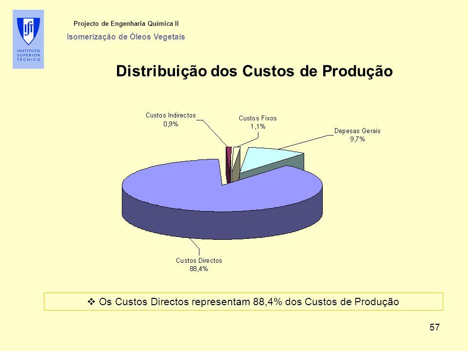 Projecto de Engenharia Química II Isomerização de Óleos Vegetais Distribuição dos Custos de Produção  Os Custos Directos representam 88,4% dos Custos