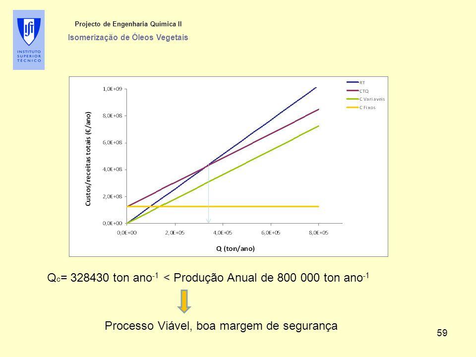 Projecto de Engenharia Química II Isomerização de Óleos Vegetais Q c = 328430 ton ano -1 < Produção Anual de 800 000 ton ano -1 Processo Viável, boa m