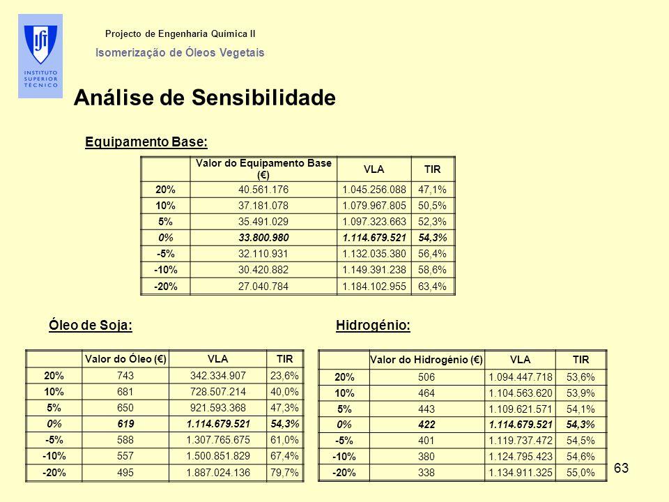 Projecto de Engenharia Química II Isomerização de Óleos Vegetais Análise de Sensibilidade Valor do Equipamento Base (€) VLATIR 20%40.561.1761.045.256.08847,1% 10%37.181.0781.079.967.80550,5% 5%35.491.0291.097.323.66352,3% 0%33.800.9801.114.679.52154,3% -5%32.110.9311.132.035.38056,4% -10%30.420.8821.149.391.23858,6% -20%27.040.7841.184.102.95563,4% Equipamento Base: Valor do Óleo (€)VLATIR 20%743342.334.90723,6% 10%681728.507.21440,0% 5%650921.593.36847,3% 0%6191.114.679.52154,3% -5%5881.307.765.67561,0% -10%5571.500.851.82967,4% -20%4951.887.024.13679,7% Óleo de Soja: Valor do Hidrogénio (€)VLATIR 20%5061.094.447.71853,6% 10%4641.104.563.62053,9% 5%4431.109.621.57154,1% 0%4221.114.679.52154,3% -5%4011.119.737.47254,5% -10%3801.124.795.42354,6% -20%3381.134.911.32555,0% Hidrogénio: 63